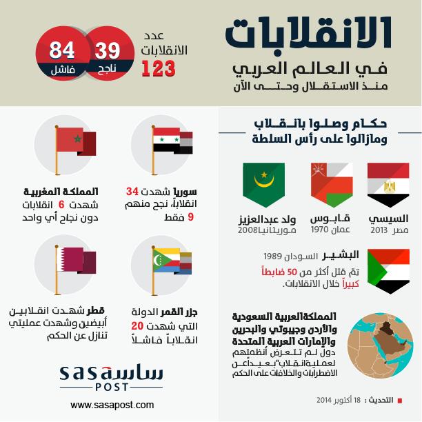 الانقلابات-في-العالم-العربي