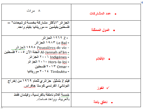 جدول4