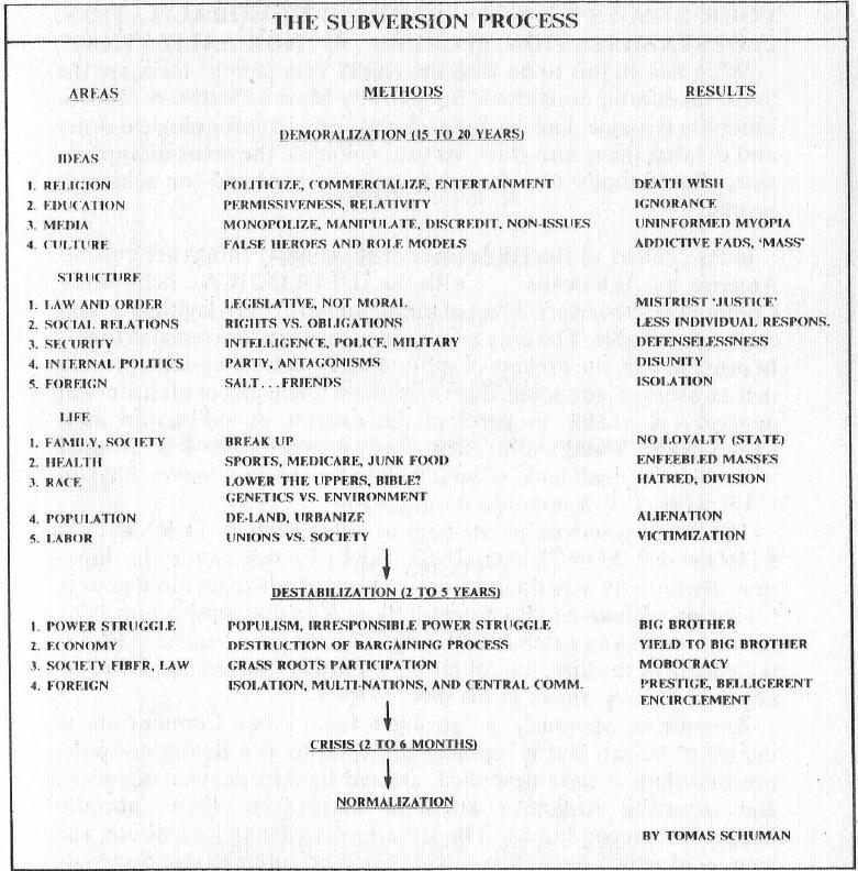 رسم توضيحي لخطوات التخريب الأيديولوجي الأربع مع الجدول الزمني (من كتاب يوري بيزمينوف: رسالة حب إلى أمريكا)