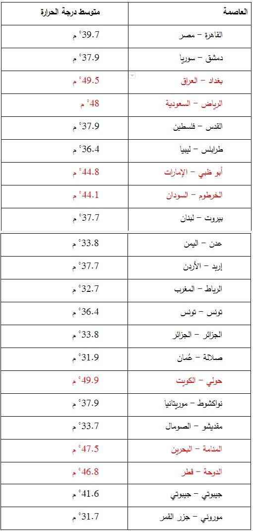 كم ستكون درجة حرارة مدينتك عام 2100؟ - طقس فلسطين