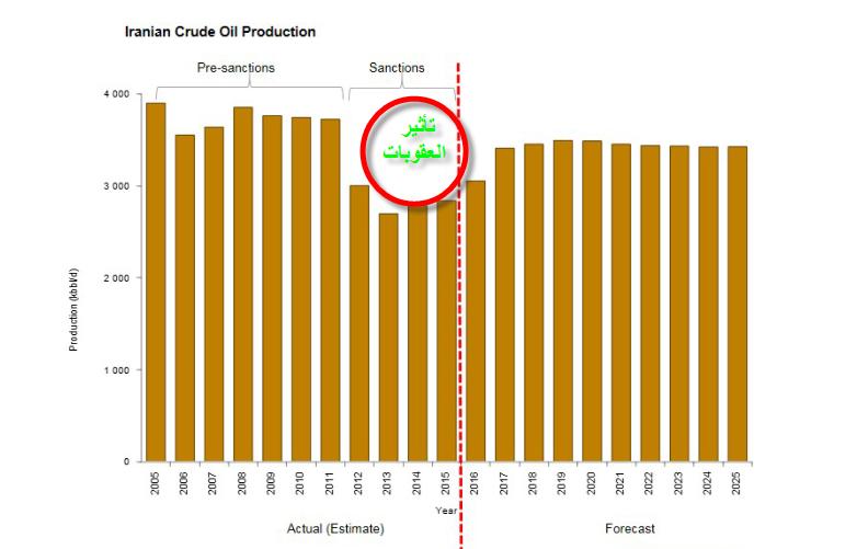 مستويات النفط
