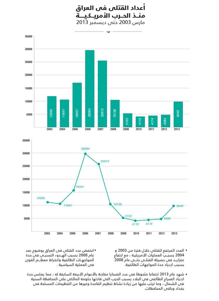 ضحايا العراق منذ الحرب الأمريكية.p