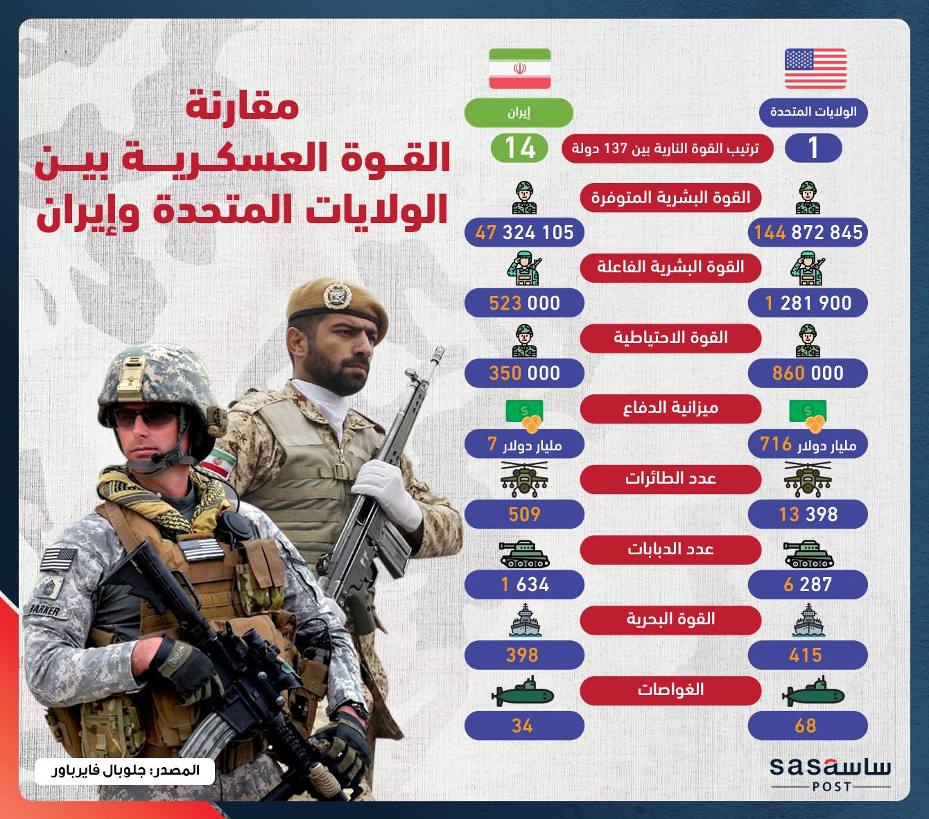 هل يشعل اغتيال قاسم سليماني شرارة الحرب المؤجلة بين أمريكا وإيران؟
