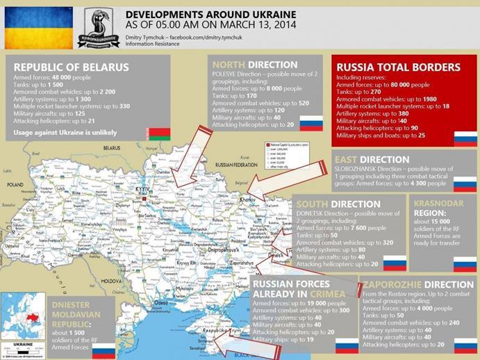 خريطة توزيع القوات الروسية حول أوكرانيا وتسليحها – المصدر Dmitry Tymchuk من خلال صفحته على فيس بوك.