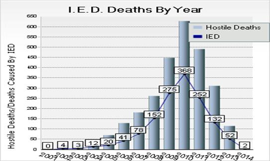 الوفيات بين القوات الأمريكية Icausalities