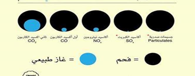 فارق انبعاثات الغاز