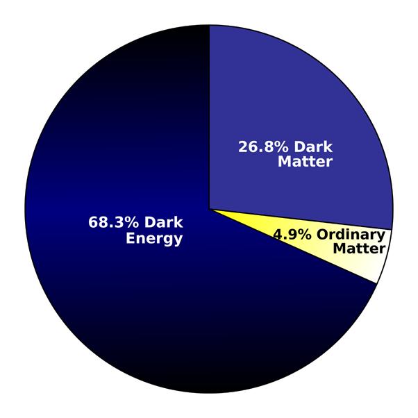 الطاقة المظلمة