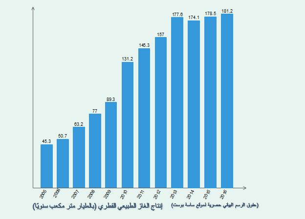 زيادة إنتاج الغاز الطبيعي