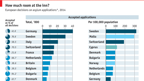 رسم يوضح أعداد اللاجئين المسموح بها والمقبول في دول الاتحاد الأوروبي