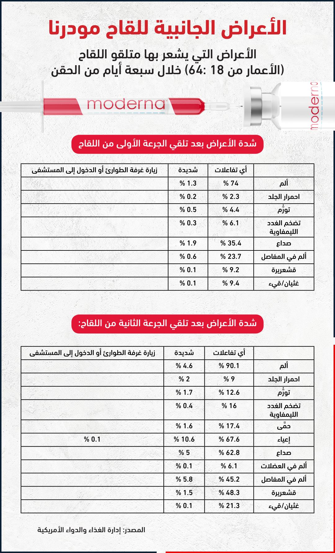الأعراض الجانبية للقاحات «كوفيد-19» حتى الآن