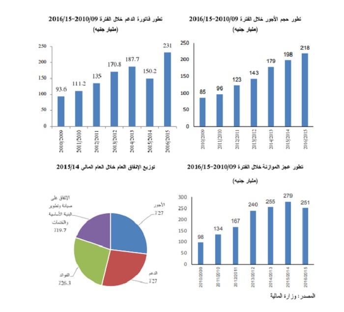 بيانات الموازنة المصرية قبل وبعد الإصلاح الاقتصادي