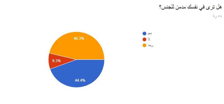 fdff372bf6a31 ما يزيد عن 50% من المشاركين في الاستطلاع تعرضوا للتحرش الجنسي في سن صغيرة،  بينما 93% منهم لم يفكر في مقابلة طبيب نفسي للاستشارة المحترفة لحالته.