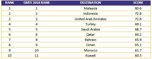 ماليزيا الوجهة المفضلة للسياح المسلمين حول العالم | مهاجر