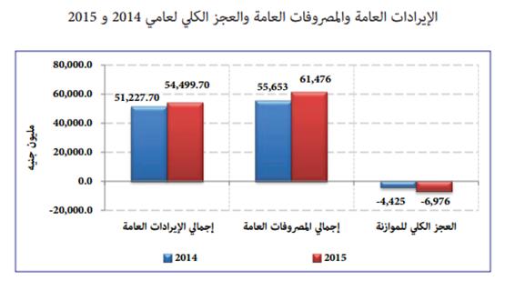 الاقتصاد السوداني