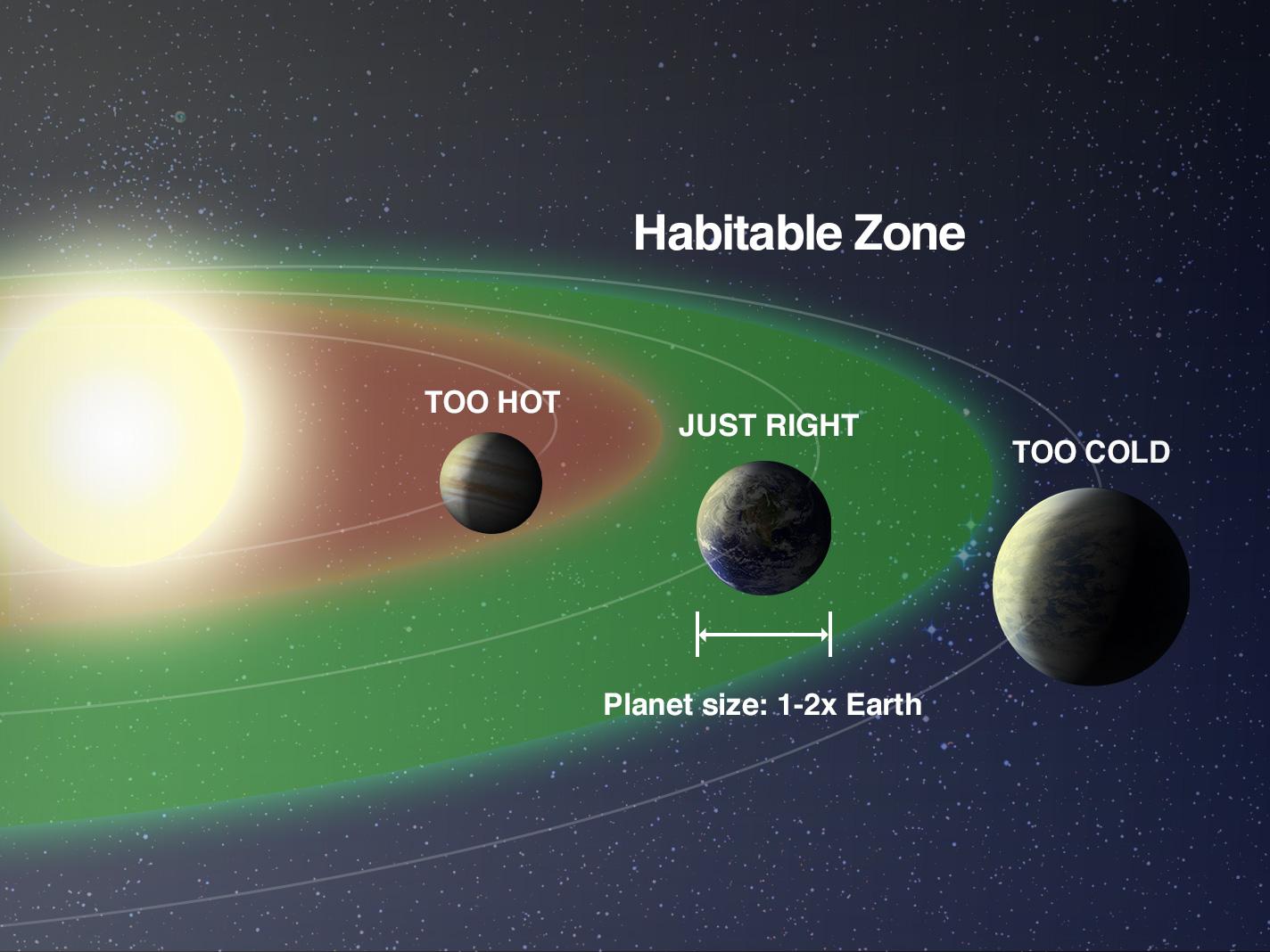 رسم يوضح المسافة المناسبة من النجوم لتكون كواكب خارجية صالحة للحياة، بحسب وكالة ناسا.