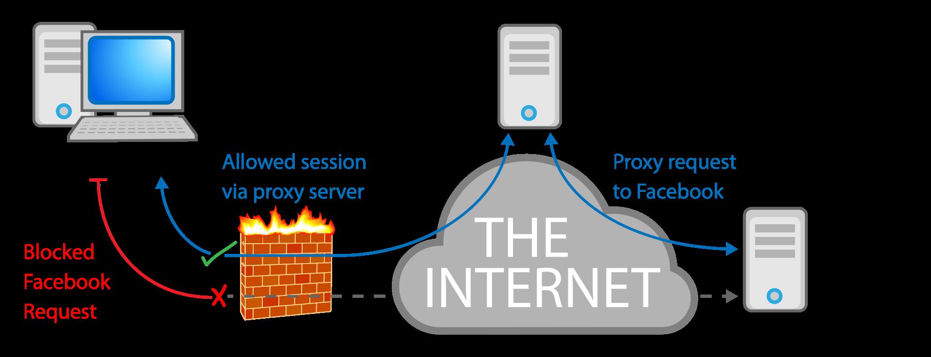 تخطي حجب المواقع باستخدام مواقع البروكسي. المصدر: ويكيبيديا