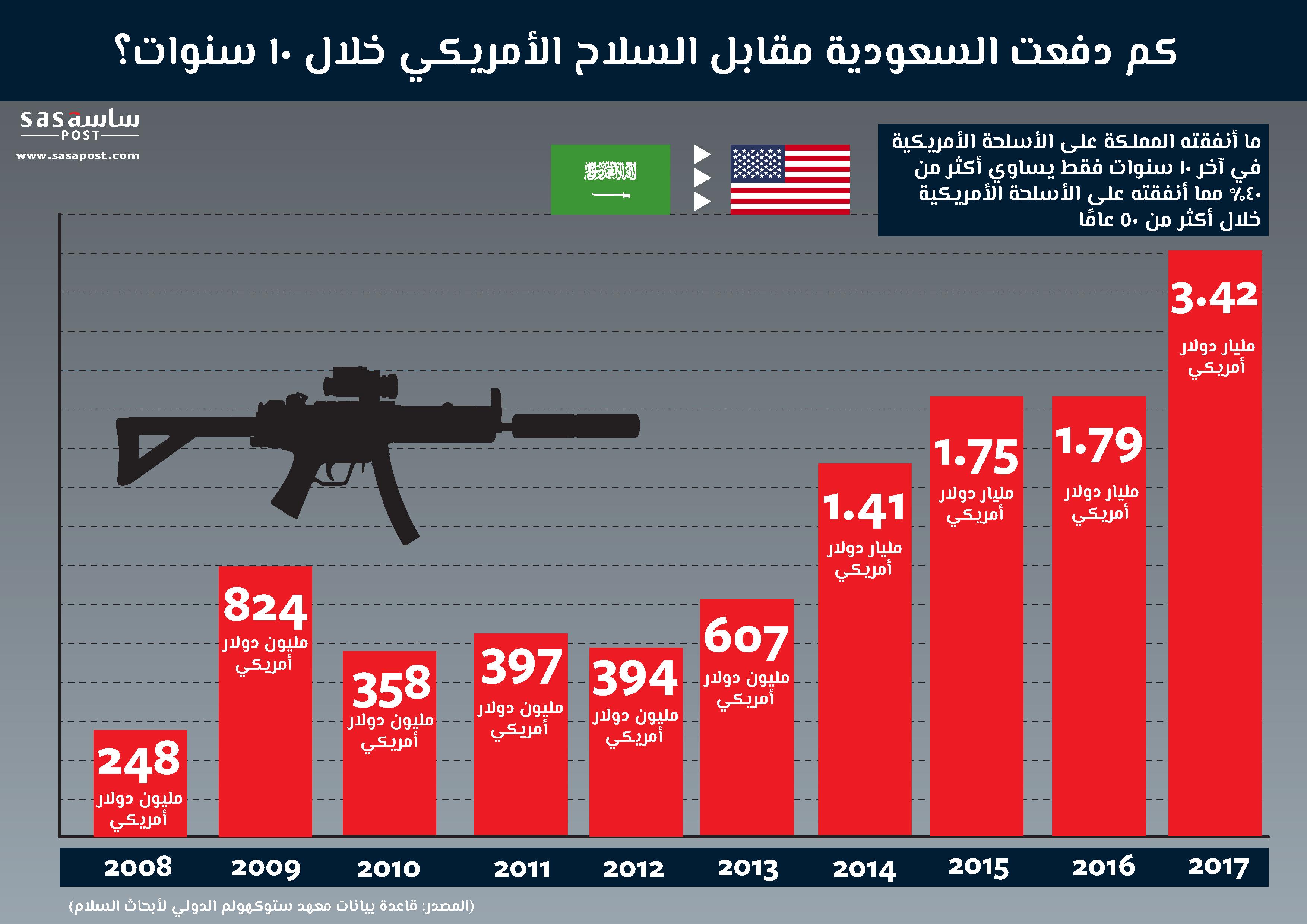 انفوجراف: كم دفعت السعودية مقابل السلاح الأمريكي في آخر 10 سنوات؟