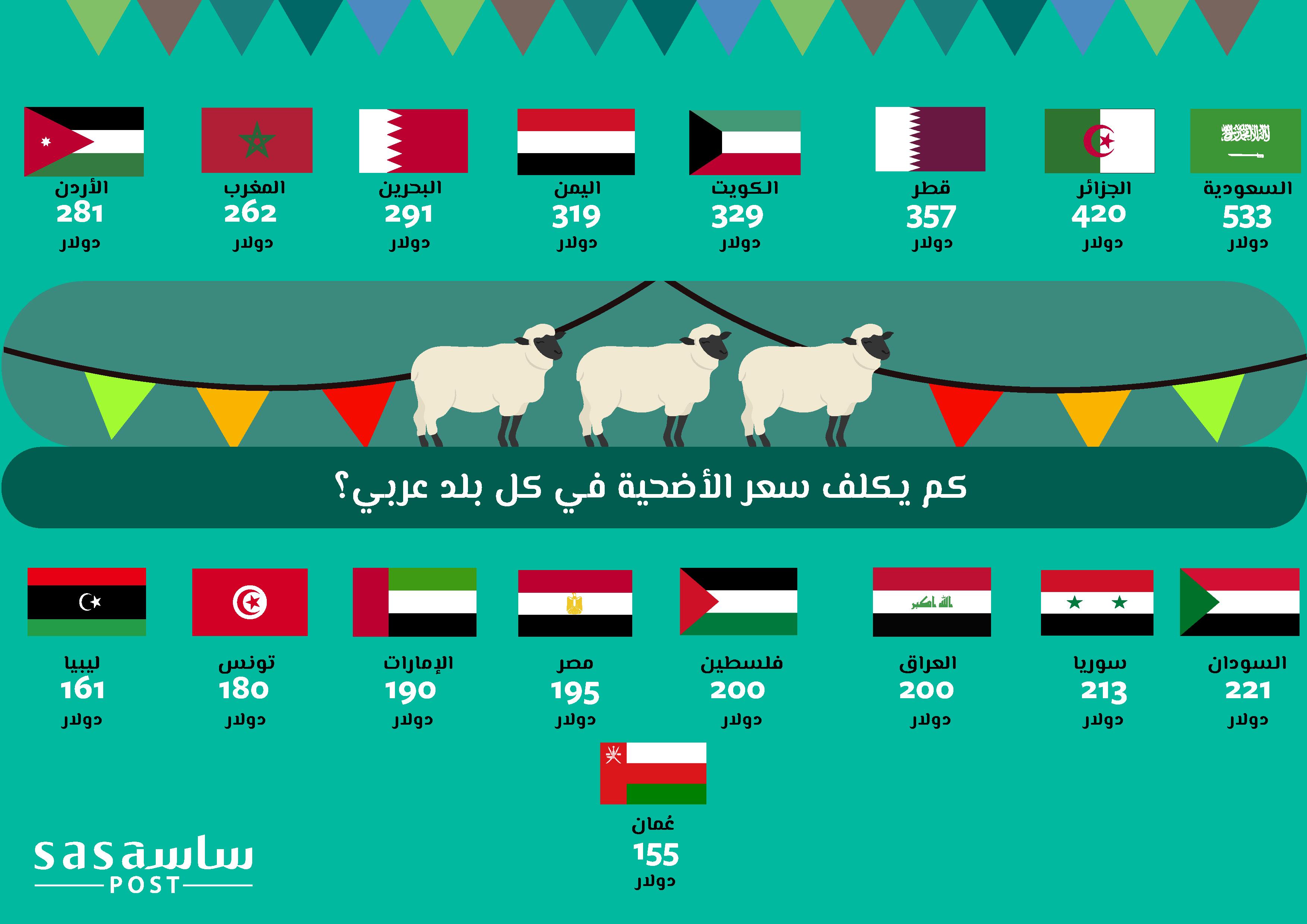 أسعار الأضاحي في الدول العربية لسنة 2018