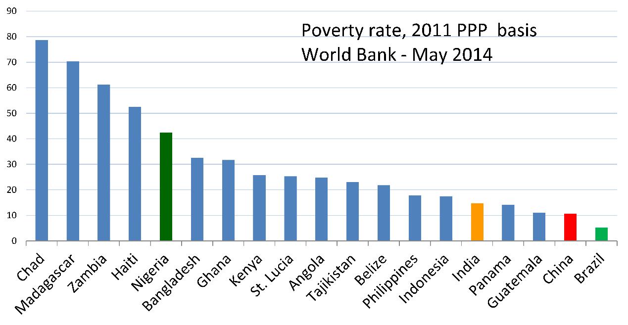 معدل الفقر طبقًا للبنك الدولي، وتظهر الدول الأفريقية التي غرقت بالمساعدات في أول الدول الفقيرة!