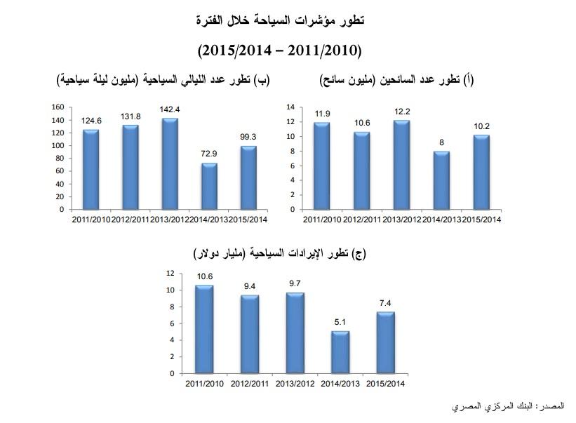 مؤشرات السياحة قبل وبعد الإصلاح الاقتصادي
