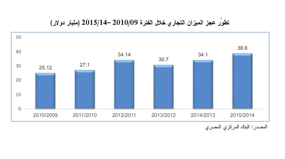 بيانات عجز الميزان التجاري قبل وبعد الإصلاح الاقتصادي