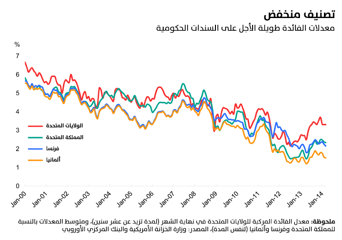 معدلات الفائدة طويلة الأجل على السندات الحكومية