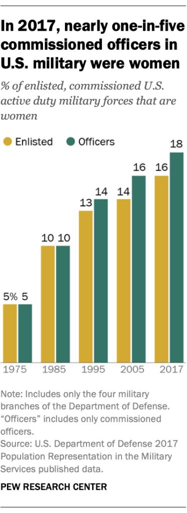 نسبة النساء بين جنود الجيش الأمريكي