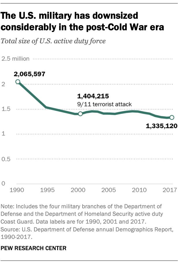 رسم بياني: عدد جنود الجيش الأمريكي