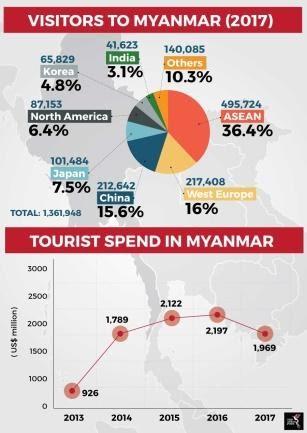 هكذا تركت مأساة الروهينجا أثرها على السياحة في ميانمار