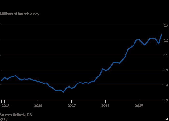 إنتاج النفط الأمريكي يتزايد