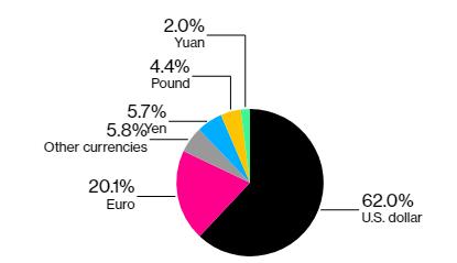 الصين - اليوان الصيني