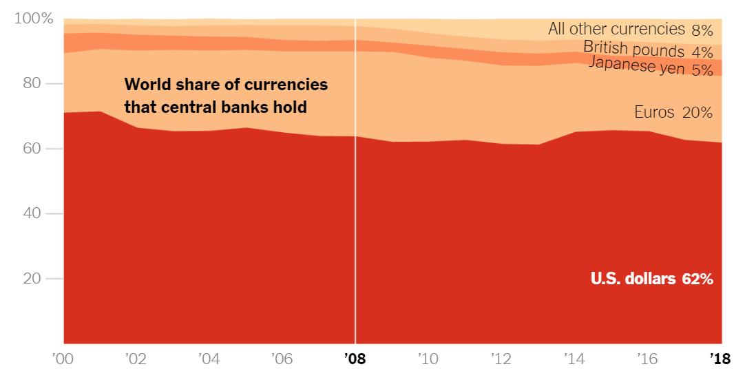 لماذا يهتز الدولار الآن؟ image1-4.png