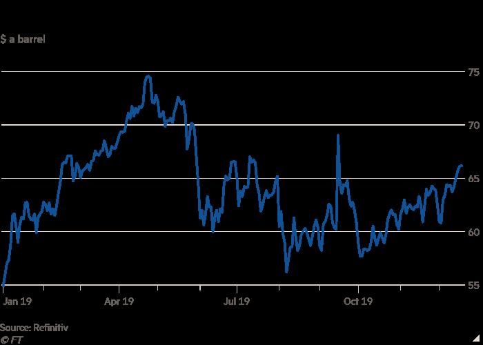 سعر النفط بالدولار العام الماضي