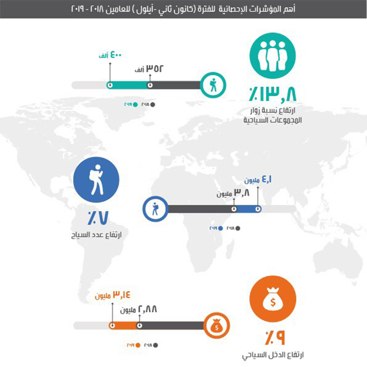 قطاع السياحة في الأردن 2018 - 2019