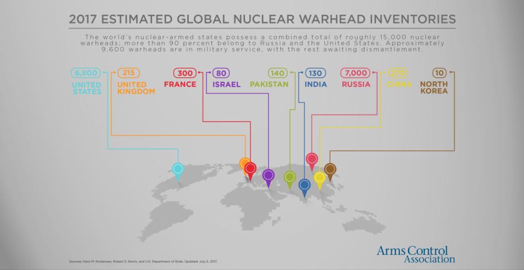 رأسًا نووية