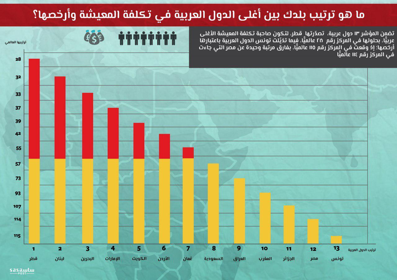 ما ترتيب بلدك بين أغلى الدول العربية في تكلفة المعيشة؟