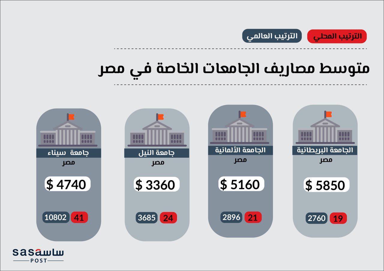 الجامعات الخاصة المصرية