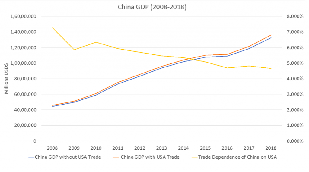 الناتج المحلي الإجمالي الصيني في الفترة من 2008 إلى 2018.