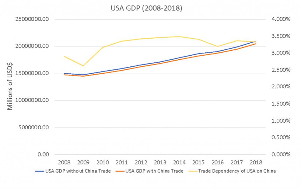 الناتج المحلي الإجمالي الأمريكي في الفترة من 2008 إلى 2018. المصدر: المقال الأصلي