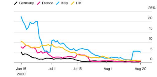 موجة فيروس كورونا الثانية في أوروبا أقل فتكًا من سابقته