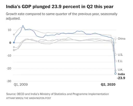 الكساد الأكثر حدة..لماذا تراجع اقتصاد الهند؟