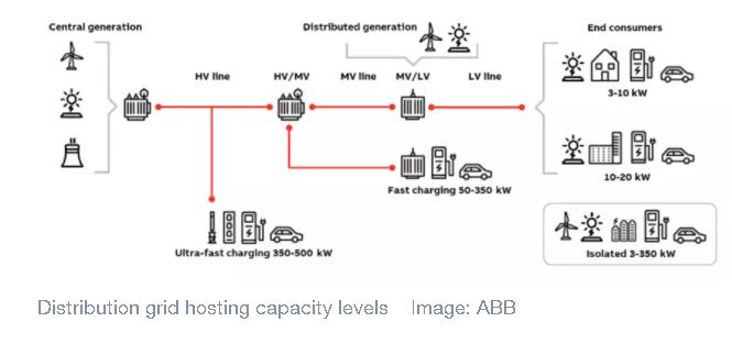 هل ستهدد السيارات الكهربائية أنظمة الطاقة الكهربائية على كوكب الأرض؟